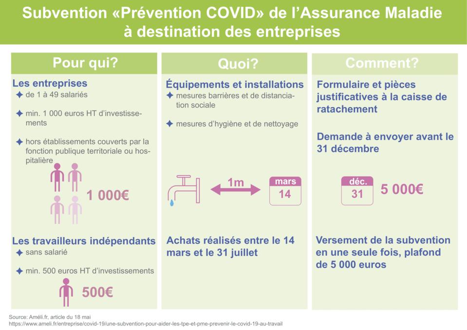 Subventions équipement coronavirus