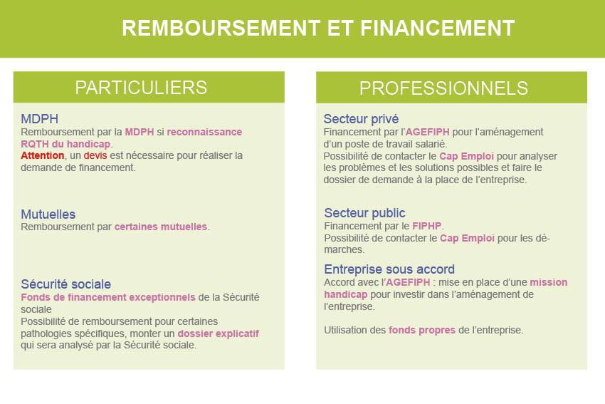 Remboursement et financement